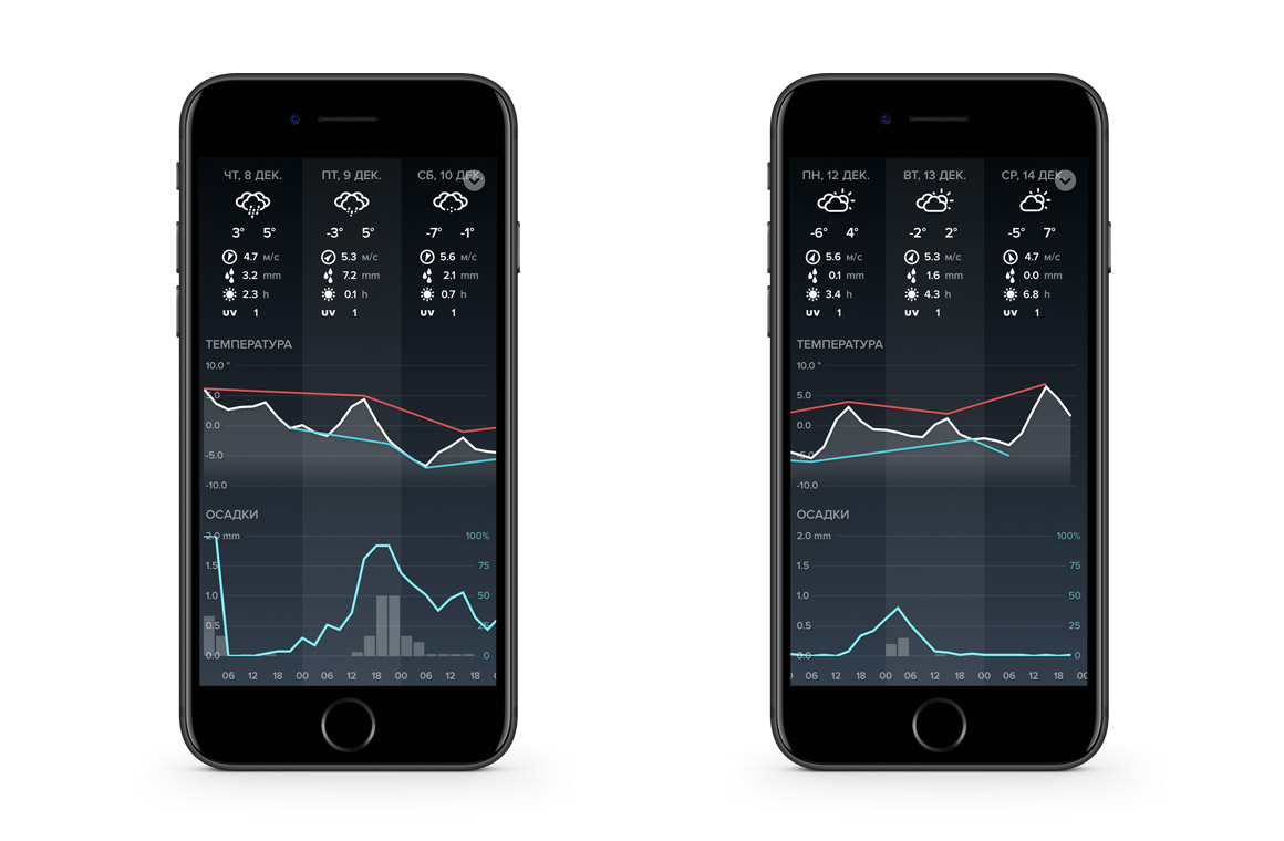 netatmo weather station прогноз погоды