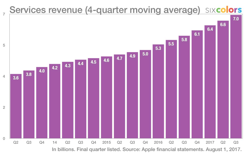 Продажи iPad в 3 квартале