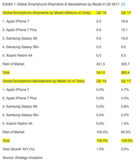 статистика по продажам смартфонов
