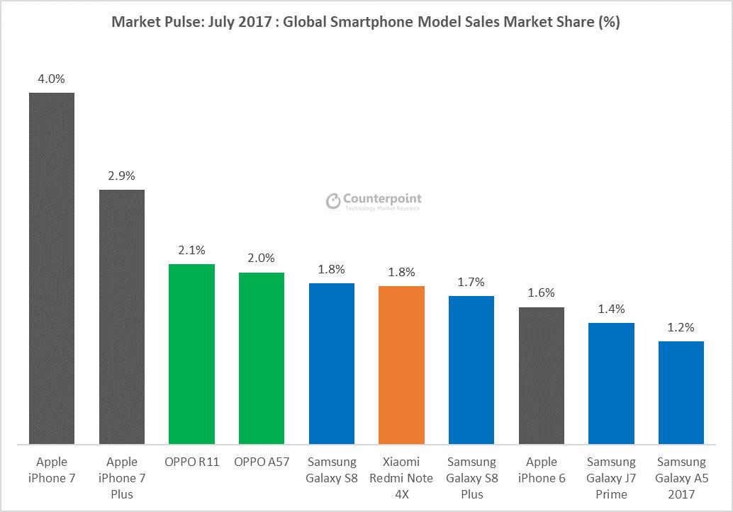 Counterpoint top 10 smartphones