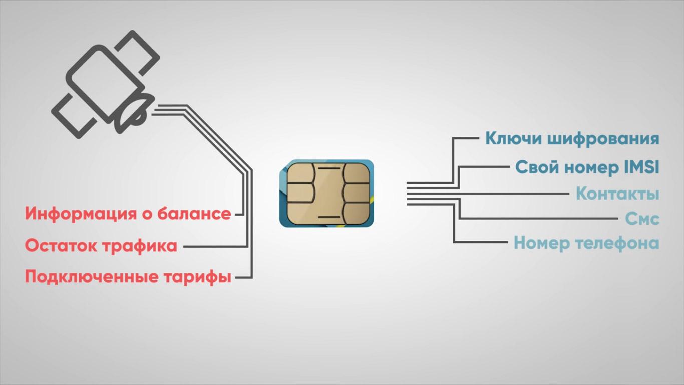 Функции SIM-карты
