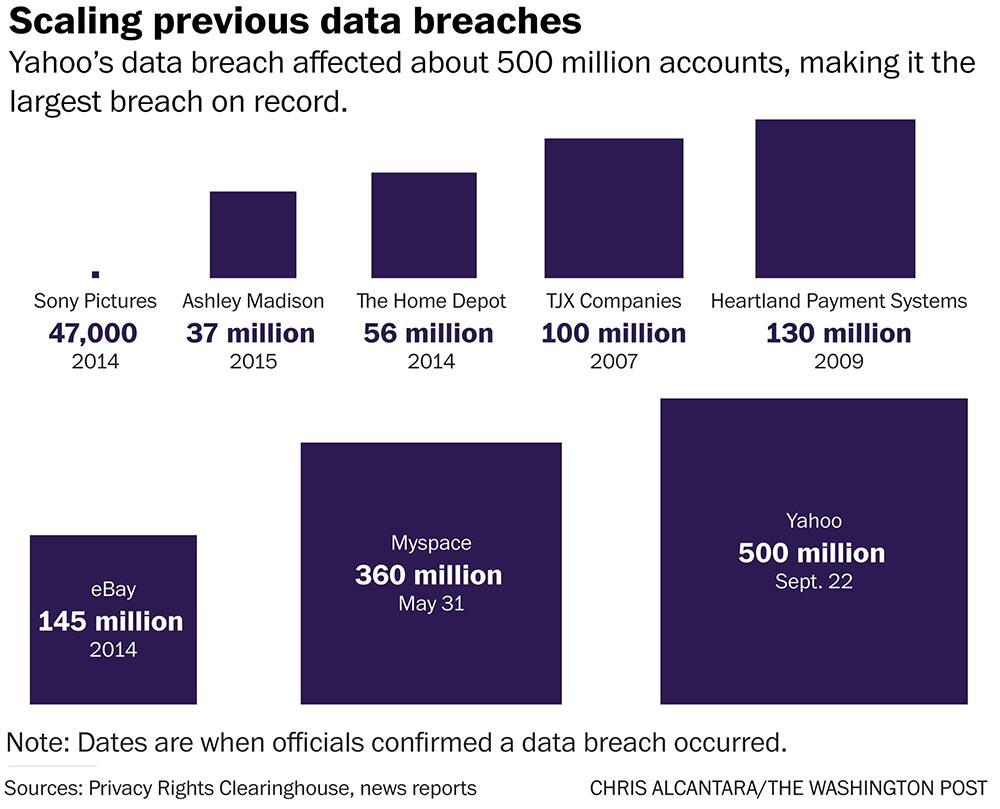 Данные крупнейших утечек в интернете