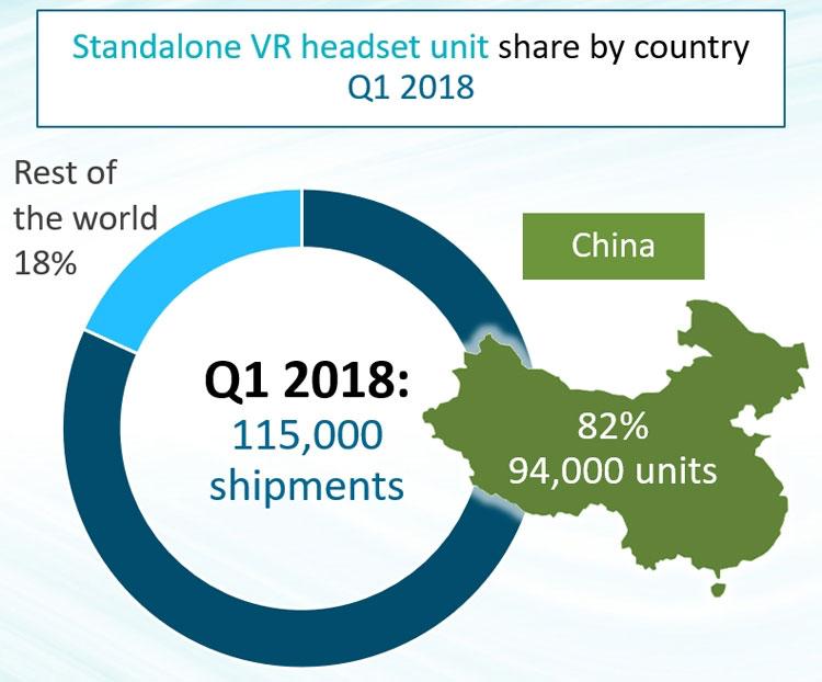 Статистика продаж VR-шлемов