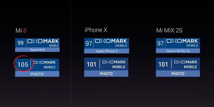 DxOMark Xiaomi Mi8