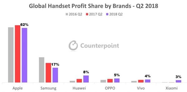 Прибыль производителей смартфонов Counterpoint