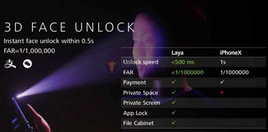 3D разблокировка по лицу на Huawei Mate 20 Pro