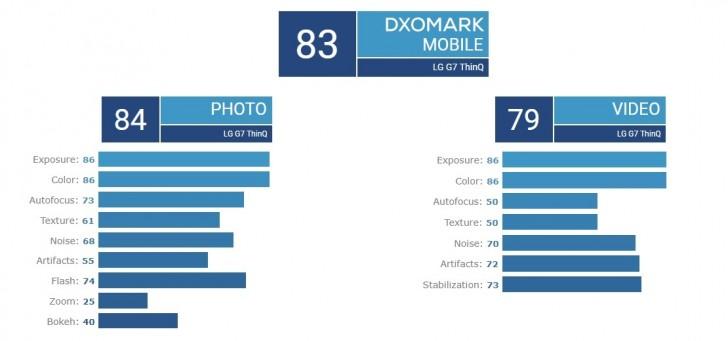 LG G7 ThinQ баллы в DxOMark