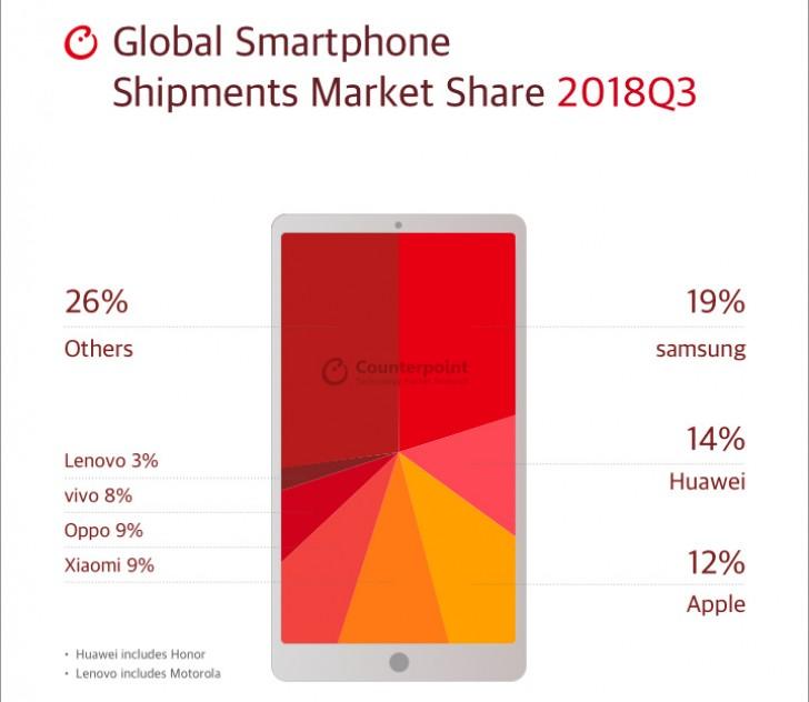 Samsung лидер рынка смартфонов
