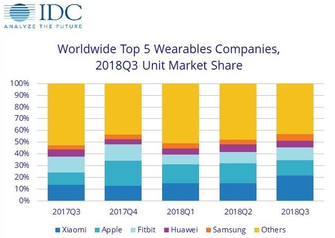 Xiaomi - лидер рынка носимых устройств