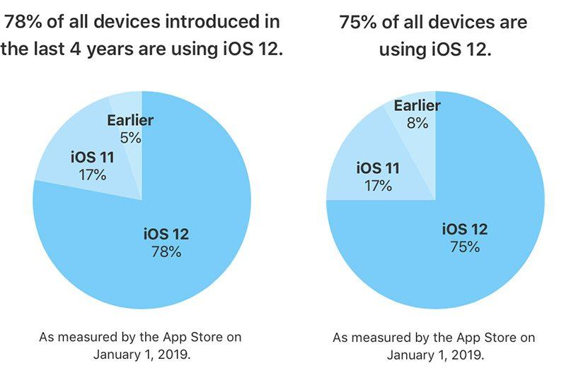 показатели распространения iOS 12