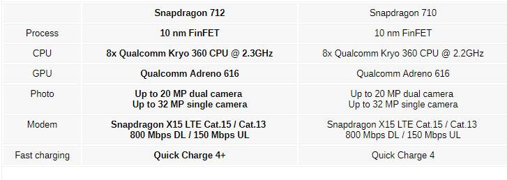 Snapdragon 712 характеристики