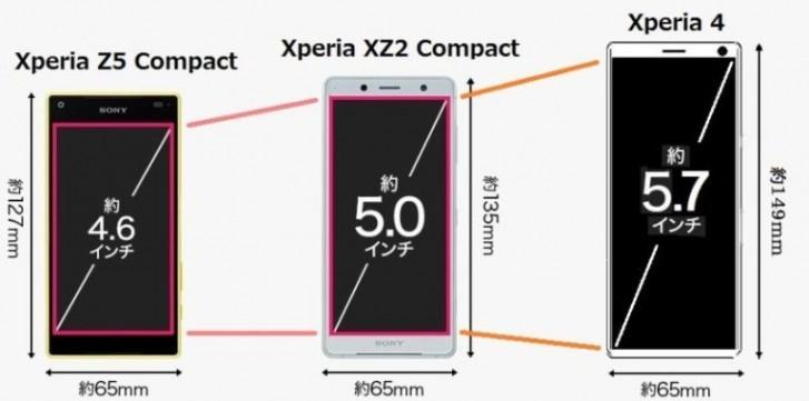 Sony Xperia 4 размеры