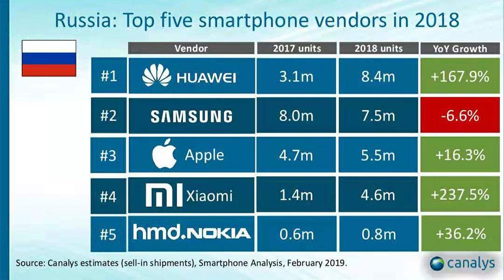 Huawei Samsung Apple Xiaomi Nokia