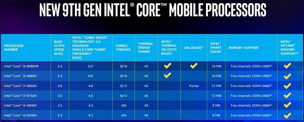 Intel Core 9-го поколения характеристики