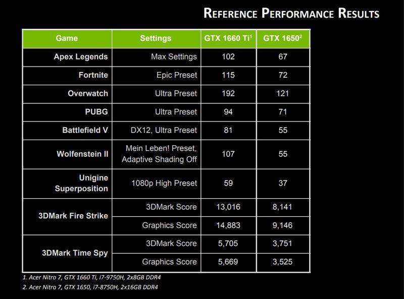 GeForce GTX 1660 Ti и GTX 1650 производтельность