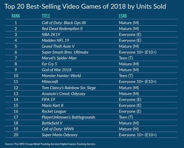 Список самых популярных игр