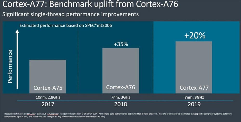 Cortex-A77