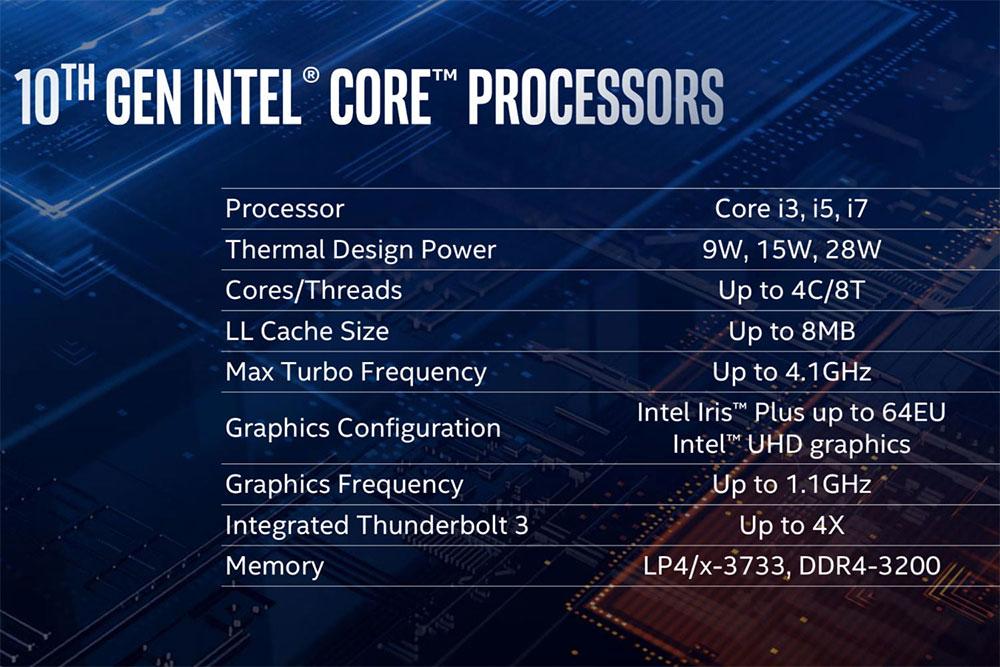 Intel Ice Lake-U specs