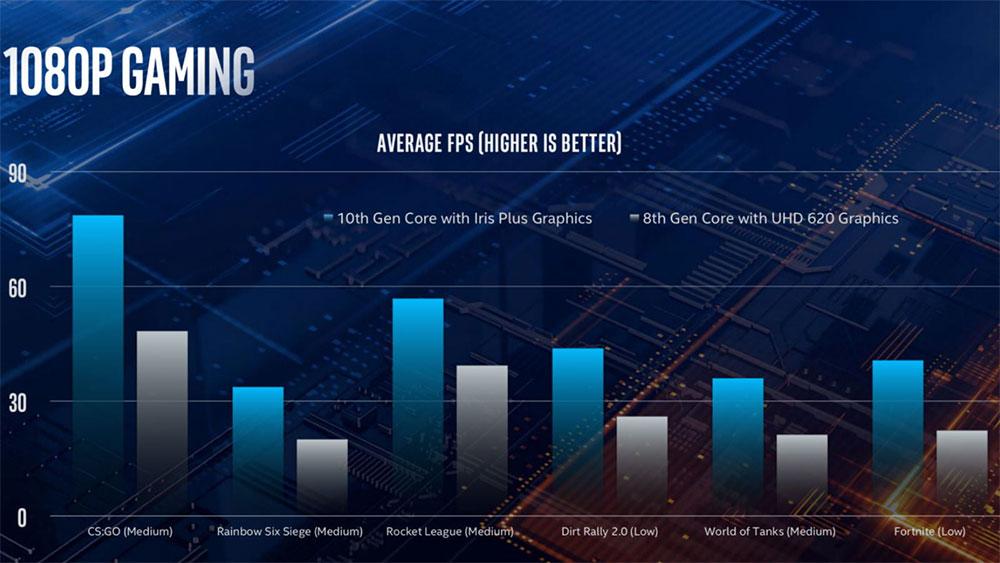 Intel Iris Plus