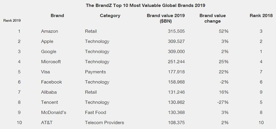 Brandz top-10 rating 2019