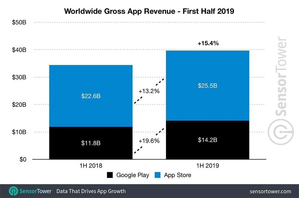 Затраты на мобильные приложения