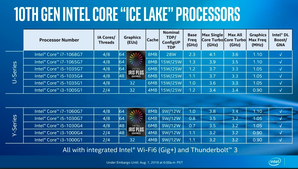 Intel Ice Lake specs
