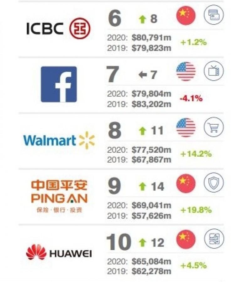 Топ-10 самых дорогих брендов