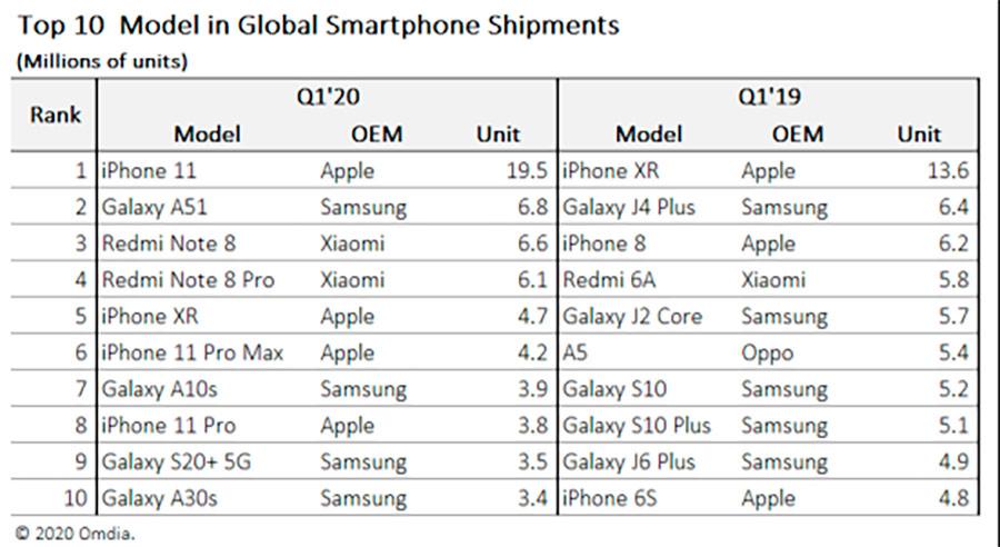 Apple iPhone 11 Q1