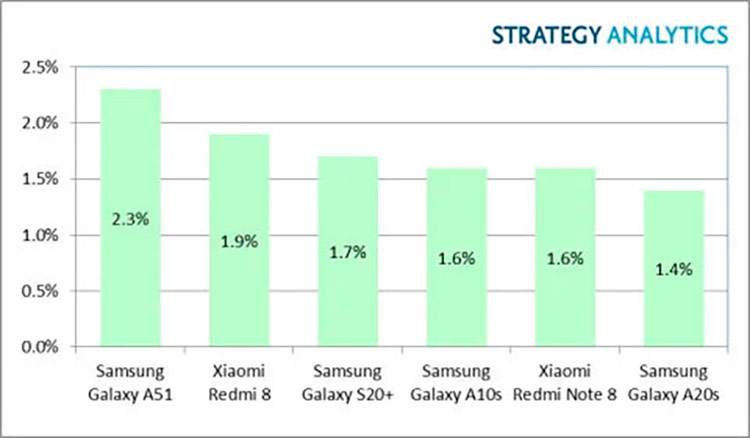 Рынок смартфонов Q1 2020