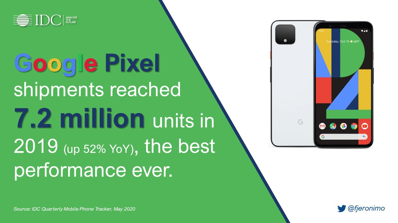Google Pixel продажи