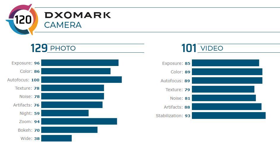 Redmi K30 Pro Zoom в DxOMark