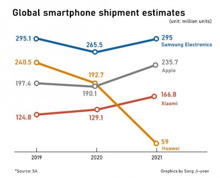 производители смартфонов