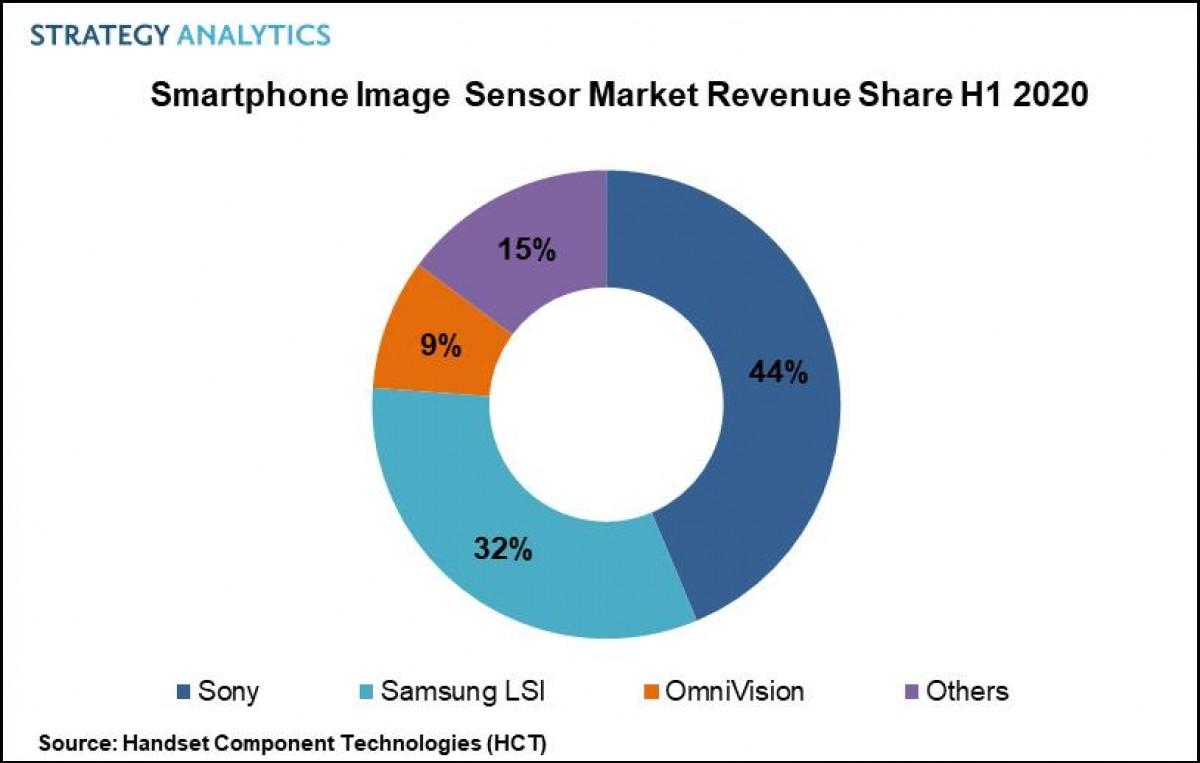 лидеры рынка датчиков изображения