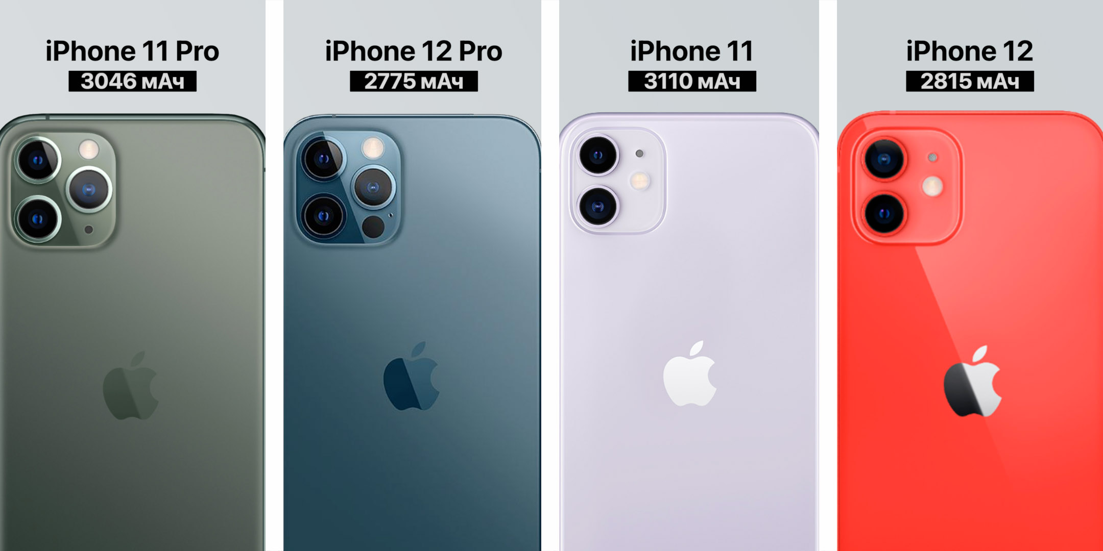 автономность iPhone 12