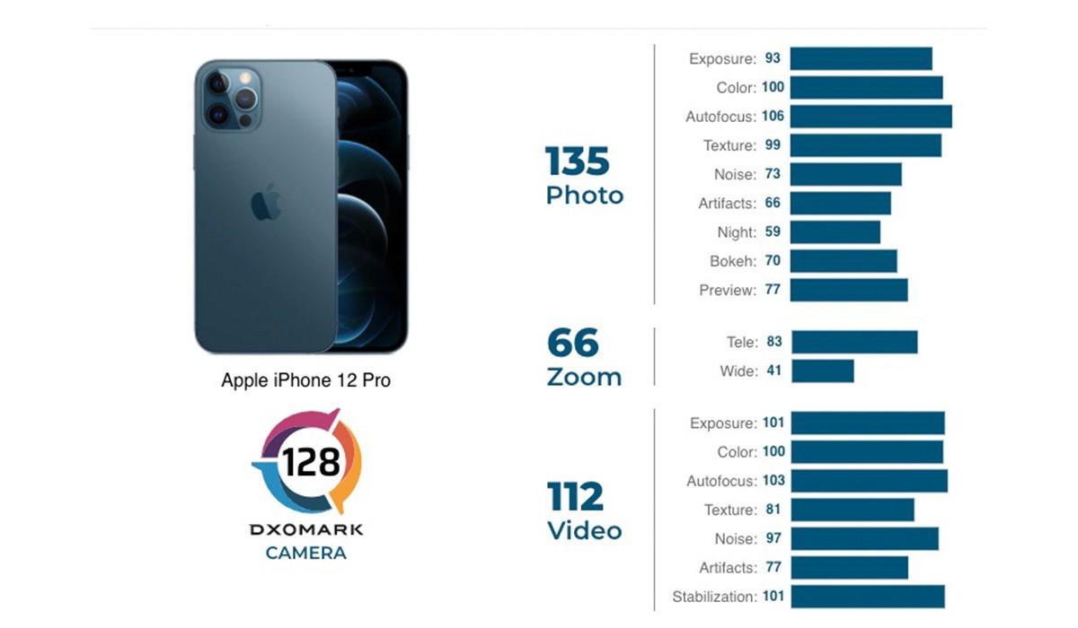 iPhone 12 Pro DxOMark