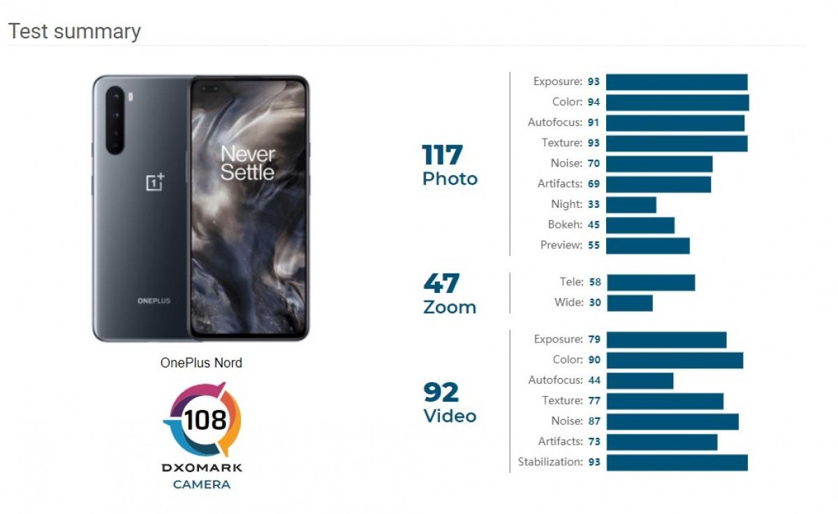 OnePlus Nord в DxOMark