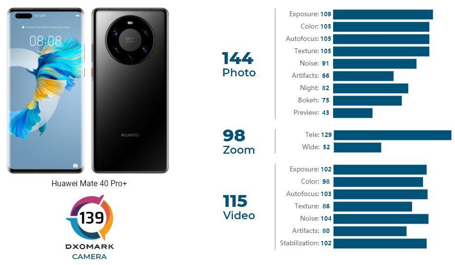 Huawei Mate 40 Pro+ в DxOMark