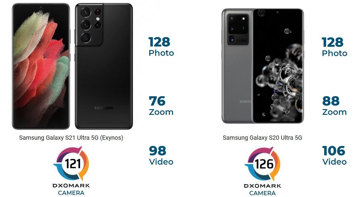 Samsung Galaxy S21 Ultra DxOMark