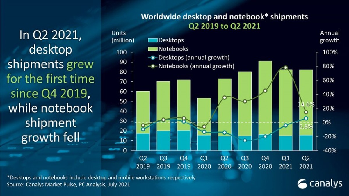 Lenovo лидер рынка ПК